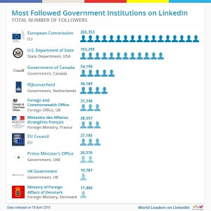 Most-followed-institutions