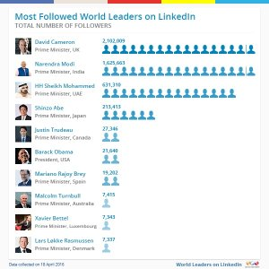 Most-followed-leaders
