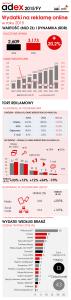 IAB_PwC_AdEx_2015FY_infografika