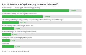 branze startupow