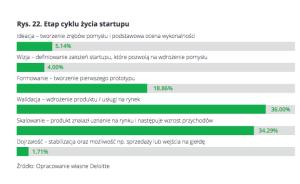 etap cyklu zycia startupu