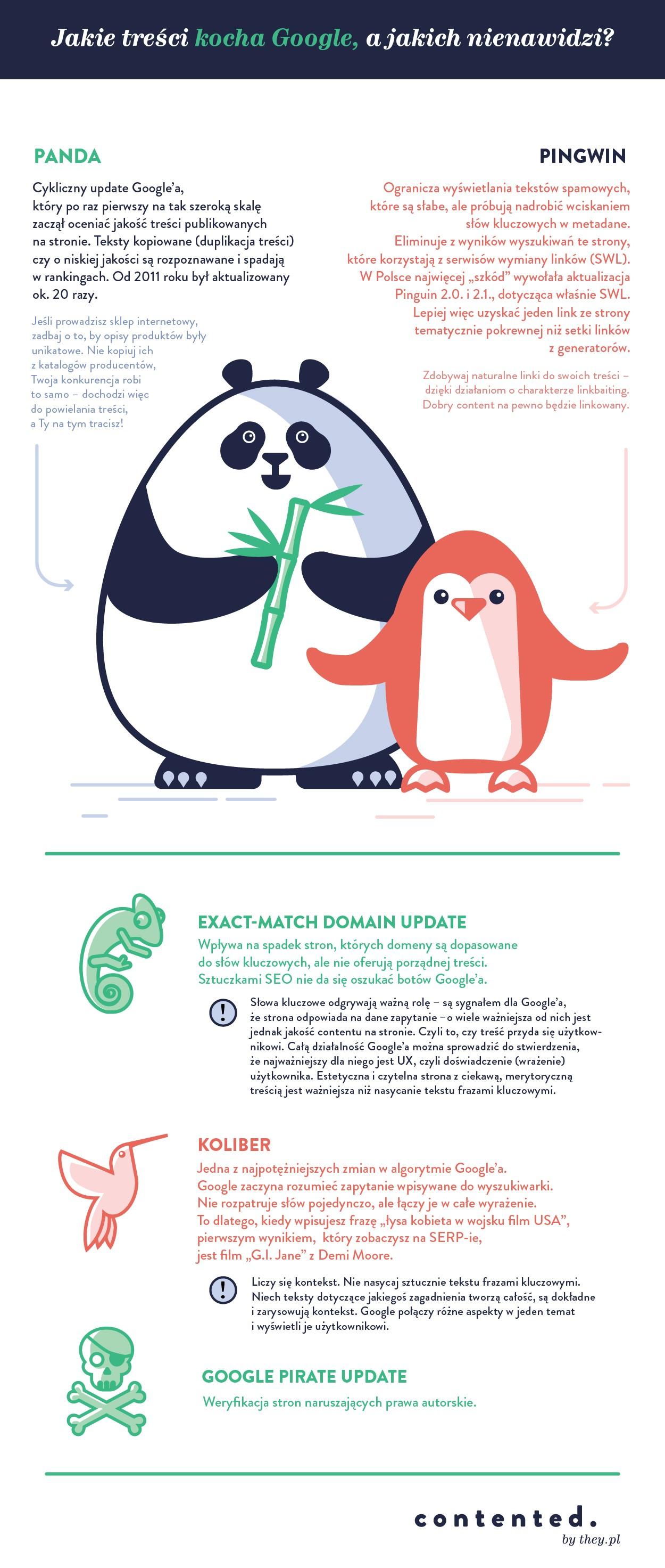Panda i Pingwin infografika