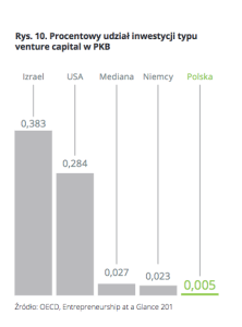 venture capital w pkb
