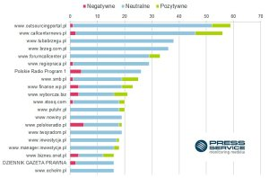 wykres_1_call_center_i_telemarketing_w_mediach_w_2015_roku