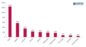 wykres_2_-_top_100_polskich_blogow