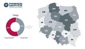 wykres_2_call_center_i_telemarketing_w_mediach_w_2015_roku