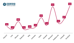wykres_3_-_top_100_polskich_blogow
