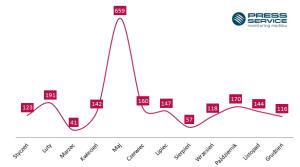 Wykres 2. Rozkład w czasie publikacji na temat donGURALesko w 2015 r.