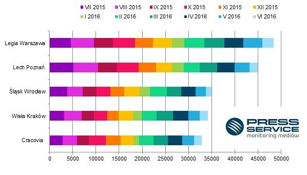 Wykres 1. TOP 5 najbardziej medialnych klubów Ekstraklasy w sezonie 2015/16 (dane z okresu lipiec 2015 – czerwiec 2016 r.). Informacje zebrane przez PRESS-SERVICE Monitoring Mediów w procesie analizy publikacji z prasy i wybranych stron internetowych
