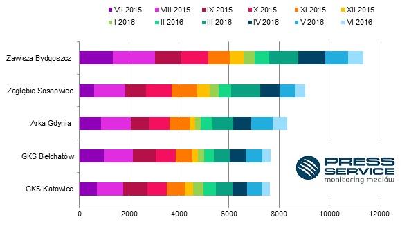 Wykres 2. TOP 5 najbardziej medialnych klubów 1. ligi w sezonie 2015/16 (dane z okresu lipiec 2015 – czerwiec 2016 r.). Informacje zebrane przez PRESS-SERVICE Monitoring Mediów w procesie analizy publikacji z prasy i wybranych stron internetowych