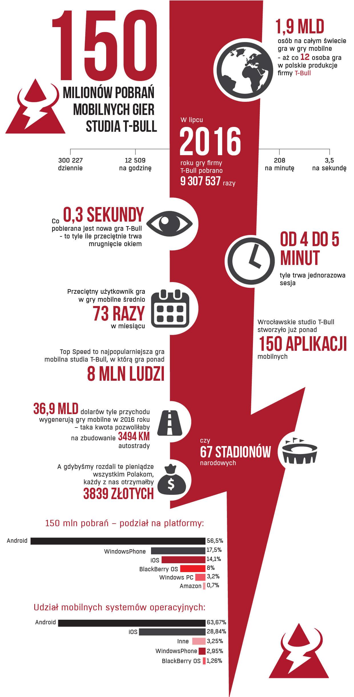 Infografika_150_mln_pobran_aplikacji_studia_TBull