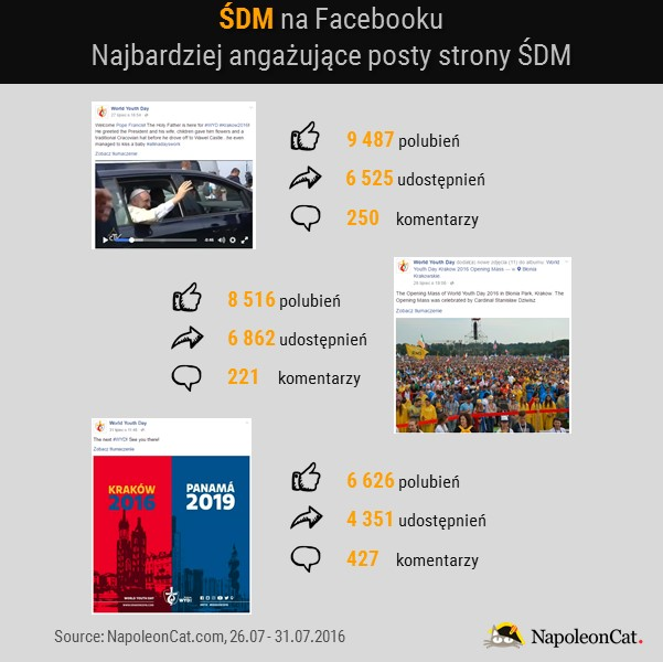 SDM na Facebooku_najbardziej angazujace posty_NapoleonCat