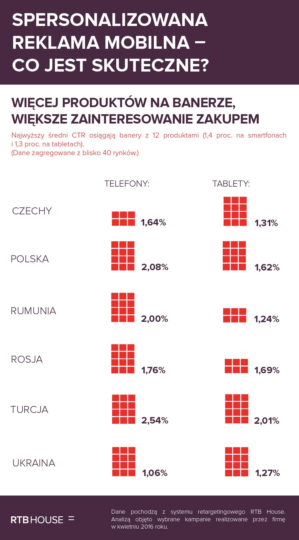Spersonalizowana_reklama_mobilna_produkty_na_banerach_a_klikalnosc_infografika_RTB_House