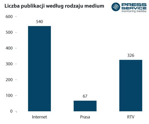 Wykres 1. Liczba publikacji według rodzaju mediów