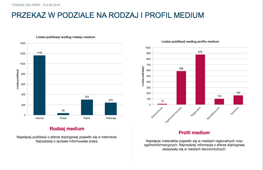 źródło: PRESS SERVICE Monitoring Mediów