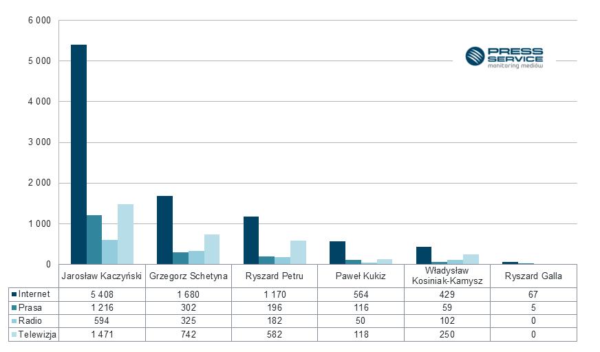 Wykres 2.  Liczba  publikacji na temat liderów partii politycznych, stowarzyszeń w lipcu 2016 z podziałem na media