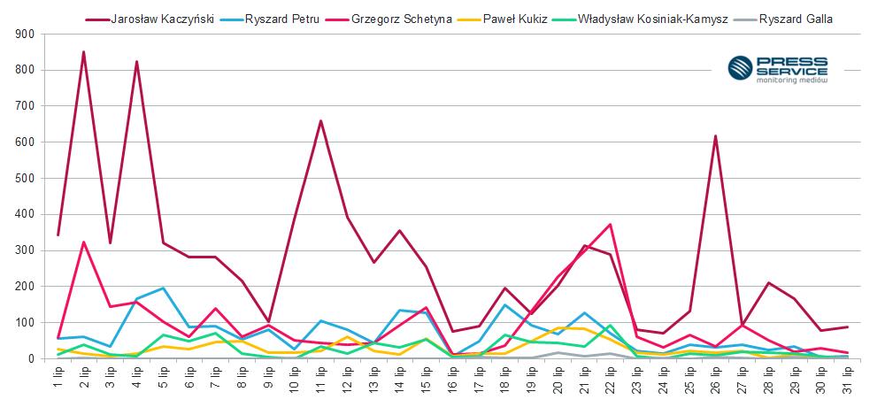 Wykres 3.  Zmiany w czasie ukazywania się przekazów prasowych na temat partii politycznych, stowarzyszeń  w lipcu 2016 r.