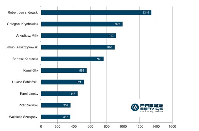 Wykres 1. TOP 10 najbardziej medialnych polskich piłkarzy występujących w Premier League, Primera Division, Ligue 1, Serie A i pierwszej Bundeslidze w lipcu 2016 r. (prasa i wybrane strony internetowe)