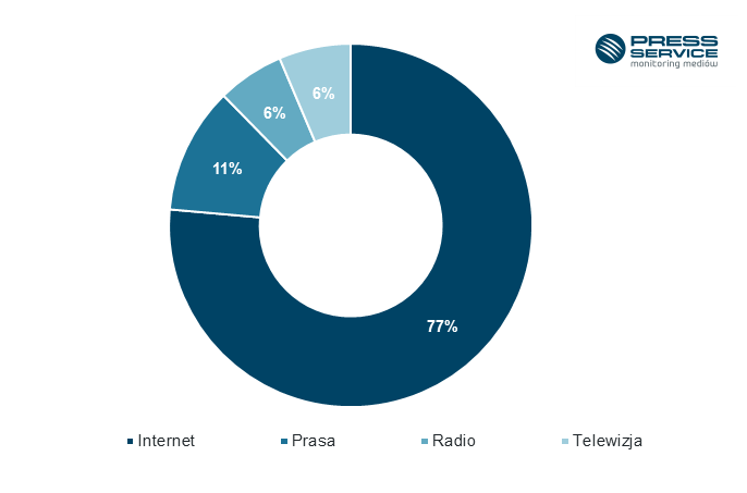 Wykres 1. Udział procentowy publikacji na temat Roberta Lewandowskiego w okresie od stycznia do czerwca 2016 r.