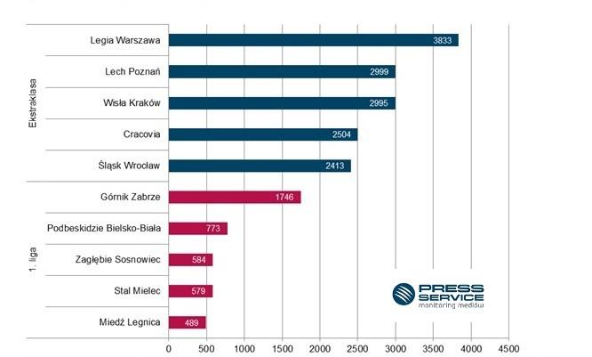 Wykres 2. TOP 5 najbardziej medialnych klubów Ekstraklasy oraz 1. ligi w lipcu 2016 r. (prasa i wybrane strony internetowe)