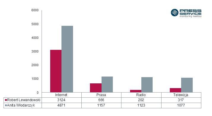 Wykres 1. Liczba publikacji na temat Anity Włodarczyk oraz Roberta Lewandowskiego w podziale na media w sierpniu 2016 r.