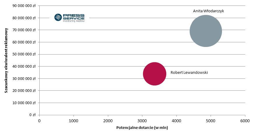 Wykres 2. Mapa benchmarkingowa*