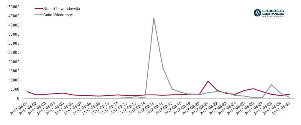 Wykres 3. Zmiany w czasie ukazywania się publikacji na temat Roberta Lewandowskiego i Anity Włodarczyk w sierpniu 2016 r. – social media