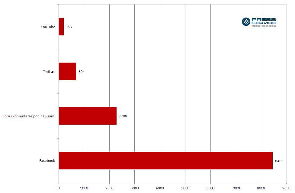 Wykres 2. Liczba publikacji w social mediach