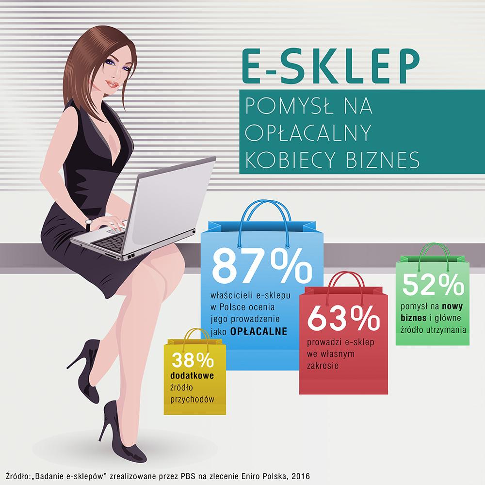 e_sklep_pomysl_na_kobiecy_biznes_infografika