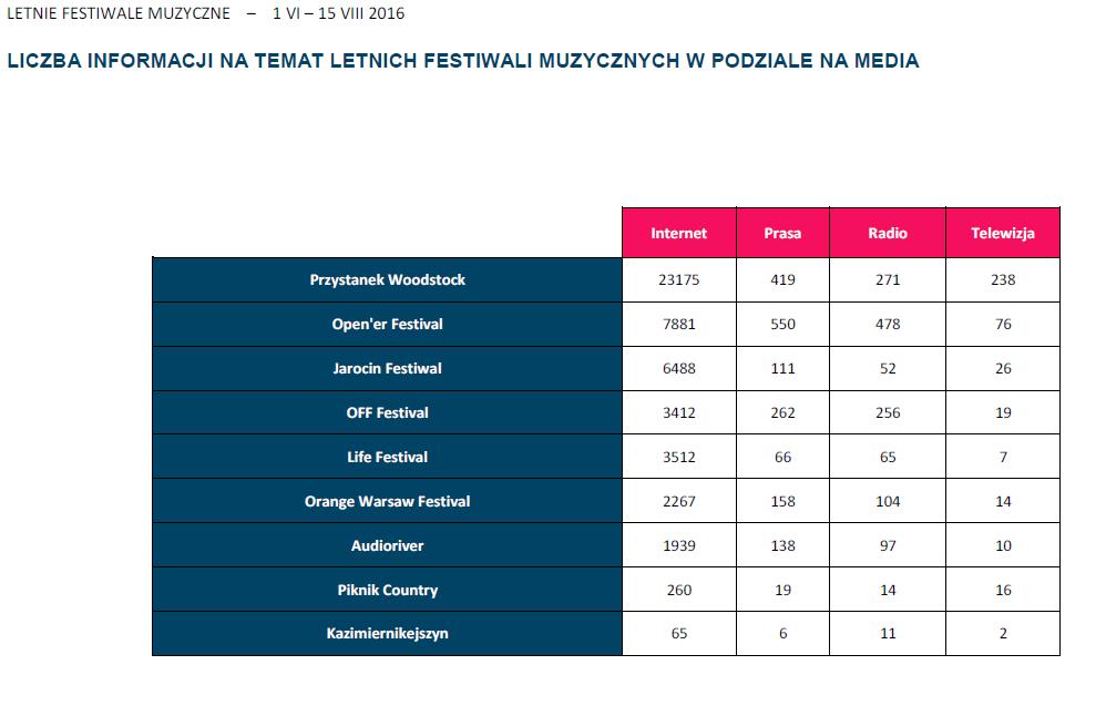 Liczba informacji na temat letnich festiwali muzycznych w podziale na media