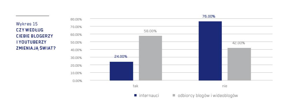 """źródło: Raport """"Rola blogerów i youtuberów we współczesnym świecie"""""""