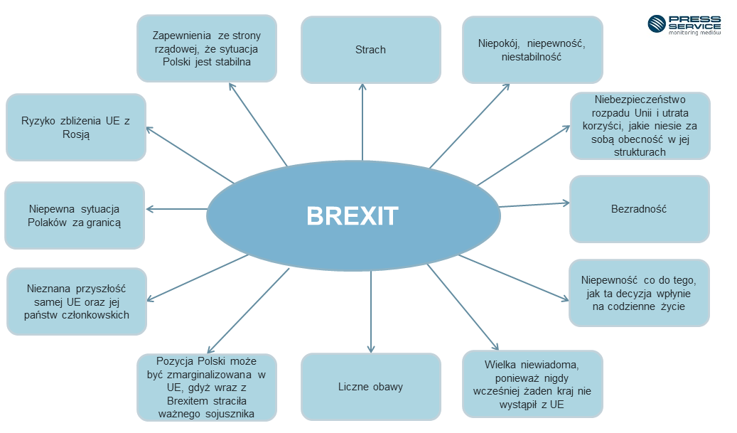 Schemat 1.  Konotacje emocjonalne związane z Brexitem