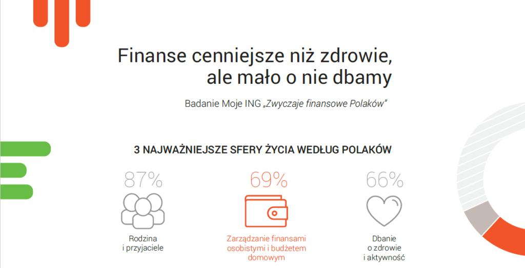 """Badanie Moje ING """"Zwyczaje finansowe Polaków"""""""