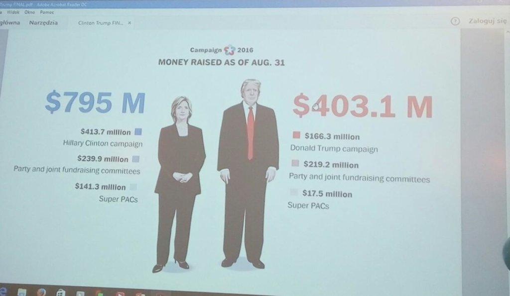 Struktura wydatków na kampanię prezydencką w USA/ fort. J. Dąbrowska