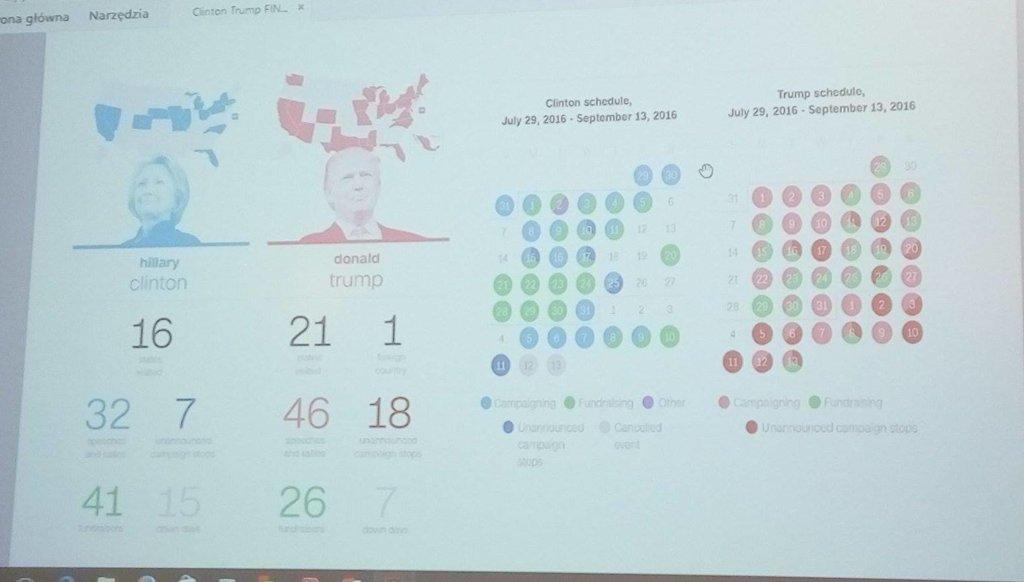 A tylko jedna z wielu ciekawych infografik, zaprezentowana na wydarzeniu. proszę zwrócić uwagę, jak wyglądają kalendarze spotkań z wyborcami oraz liczba dni, jaką w podróży spędzają Clinton i Trump/ fot. J. Dąbrowska