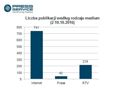 Wykres 1. Liczba publikacji w mediach tradycyjnych