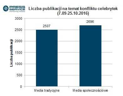 liczba-publikacji-na-temat-konfliktu-celebrytek