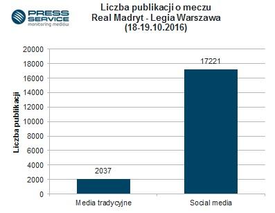 Wykres 1. Liczba publikacji o meczu Legia Warszawa - Real Madryt w mediach tradycyjnych i społecznościowych.