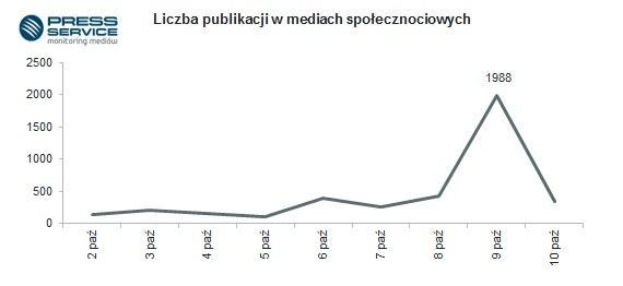 Wykres 2. Liczba publikacji w social media