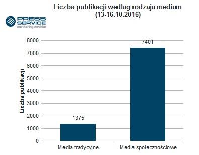 Wykres 2. Liczba publikacji według rodzaju medium.