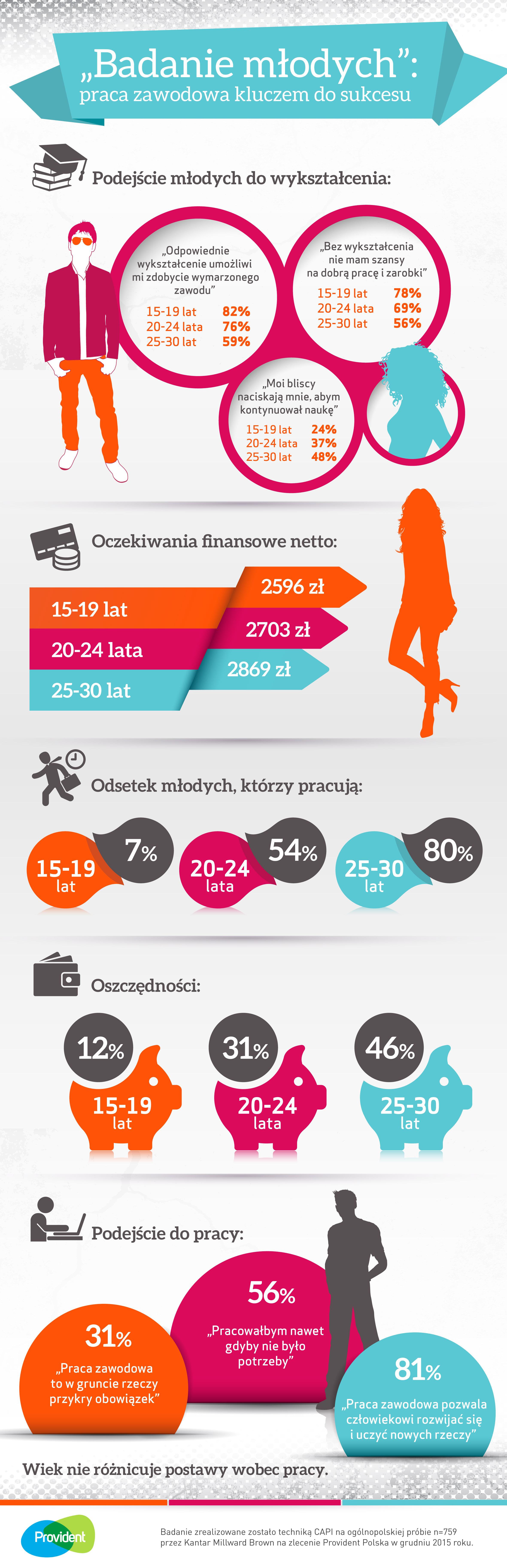 badanie_mlodych