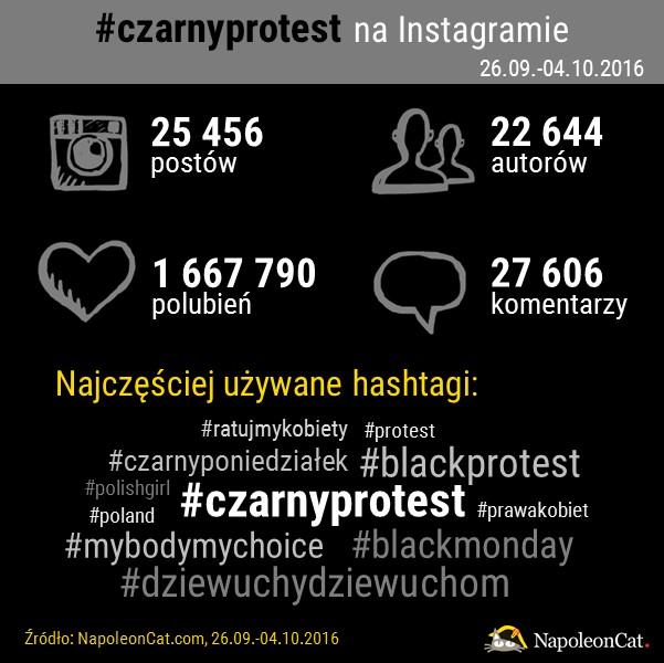 hashtag czarnyprotest na Instagramie_analityka Instagrama_NapoleonCat.com