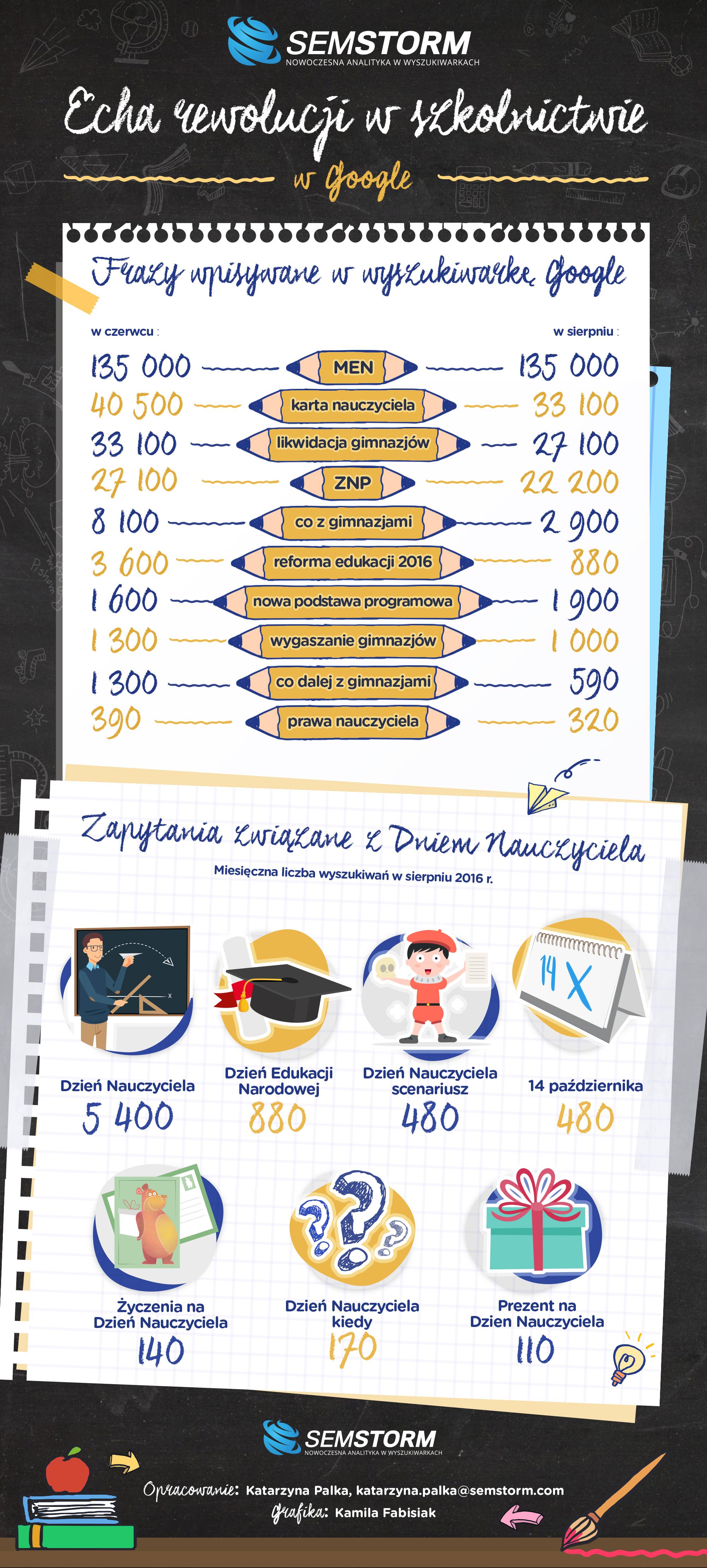 infografika-szkolnictwo