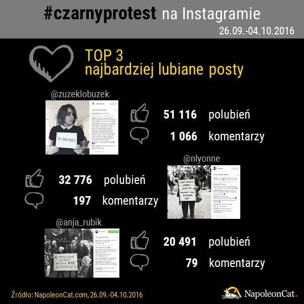 najbardziej lubiane posty na Instagramie z hashtagiem czarnyprotest_analityka Instagrama_NapoleonCat.com
