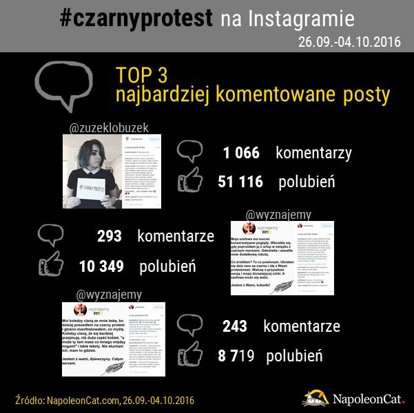 najczesciej komentowane posty na Instagramie z hashtagiem czarnyprotest_analityka Instagrama_NapoleonCat.com