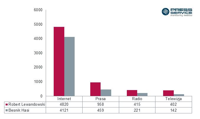 Wykres 1.  Liczba publikacji na temat Roberta Lewandowskiego oraz Besnika Hasi w mediach tradycyjnych we wrześniu 2016 r.