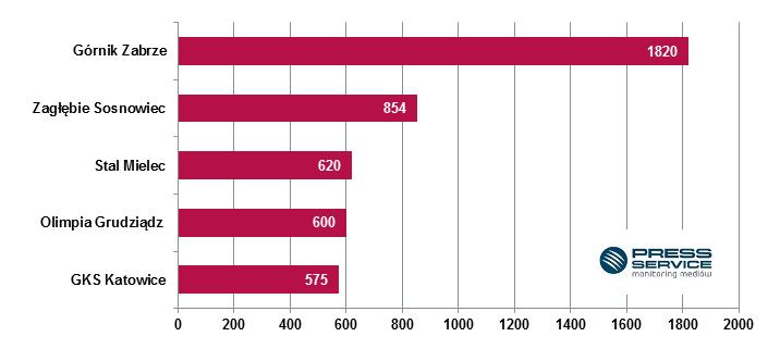 Wykres 2. TOP 5 najbardziej medialnych drużyn 1. ligi we wrześniu 2016 (prasa i wybrane strony internetowe).