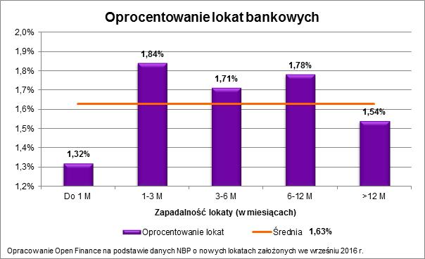 Oprocentowanie na lokatach bankowych