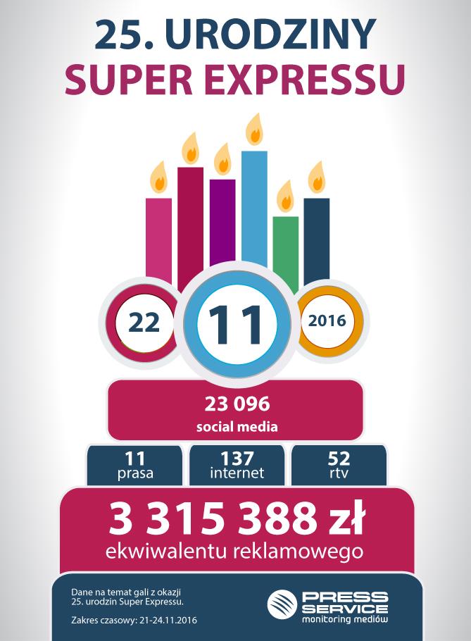 Wykres 1. Infografika na temat medialności 25. urodzin Super Expressu, 21-24 listopada 2016 r.