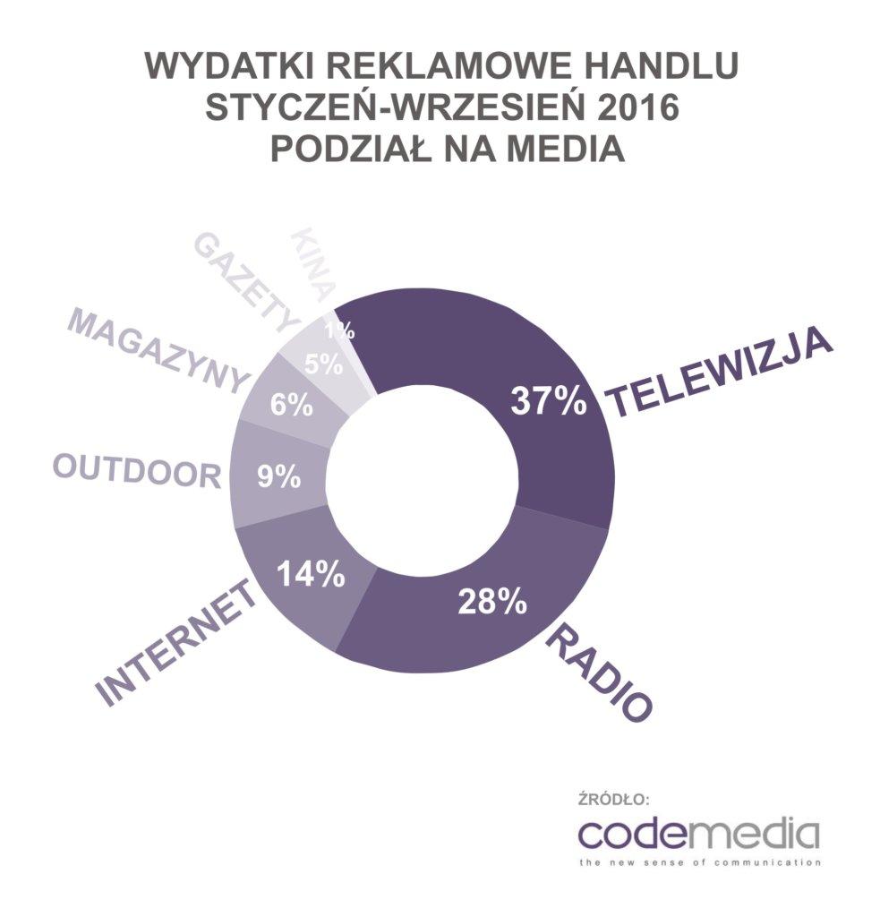 codemedia_wydatki_reklamowe_handel_podzial_na_media